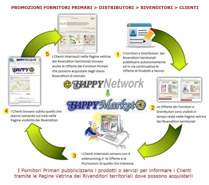schema fornitori primari