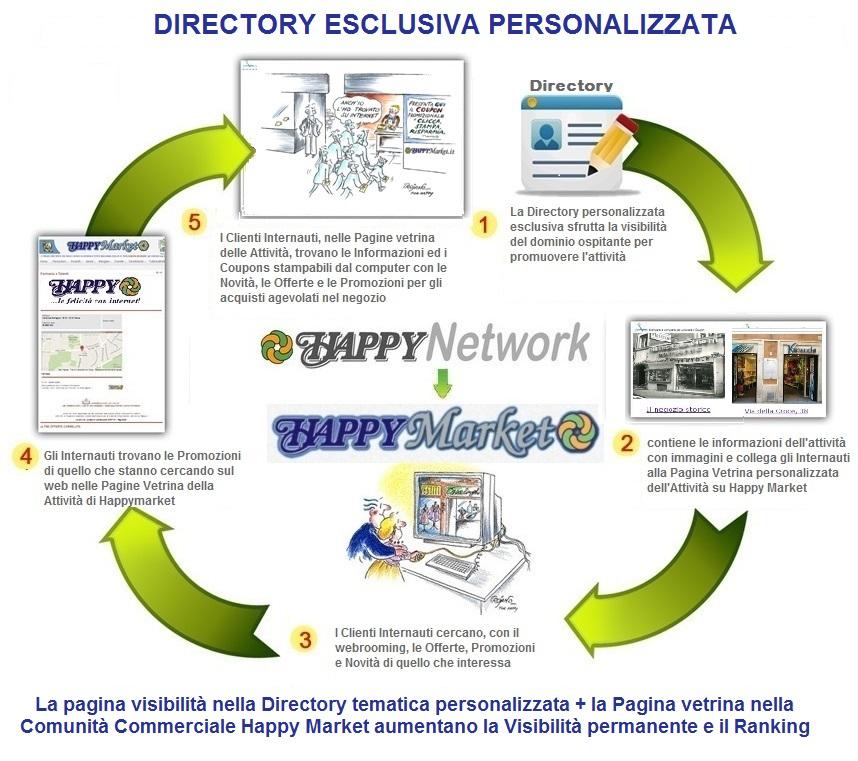Schema funzionamento Directory
