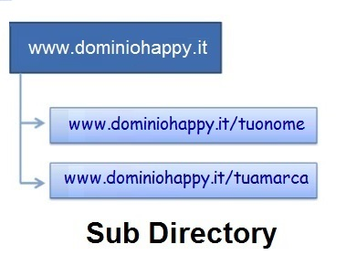 sub directory