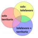 3 Tipi di lavoro